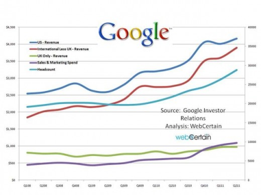 Comparison Of All International Sales Sources With Headcount And Sales Marketing Spend Google Q2 2011