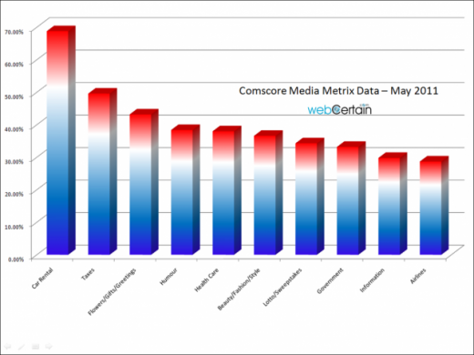 Fastest-Growing-Verticals-in-France-in-May-2011-Comscore-May-2011