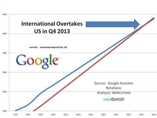 Forecast Of When International Sales Exc UK Will Overtake US Sales Google Q2 2011