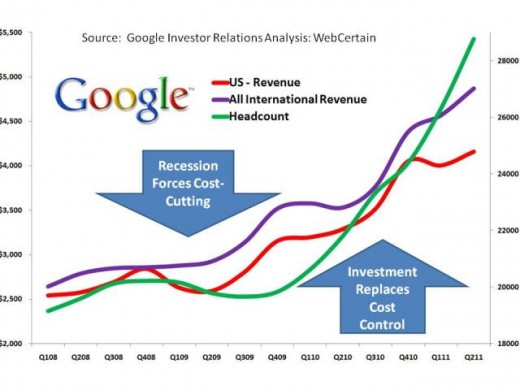 Google Headcount Compared With US And International Revenue Google Figures Q2 2011