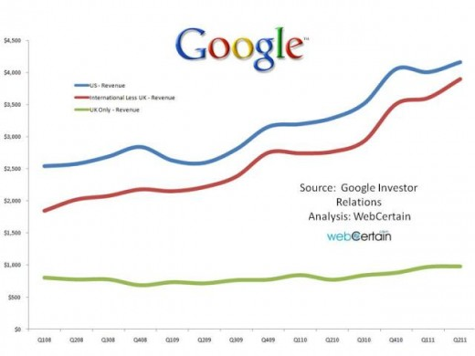 Google-International-US-and-UK-Sales-Figures