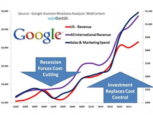 Google Sales And Marketing Spend V International And US Revenues Q2 2011