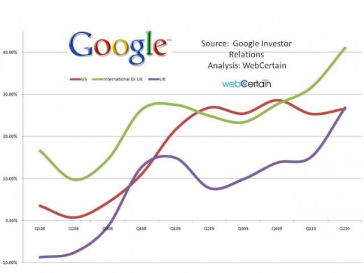 Percentage Annual Growth By Region Google Q2 2011