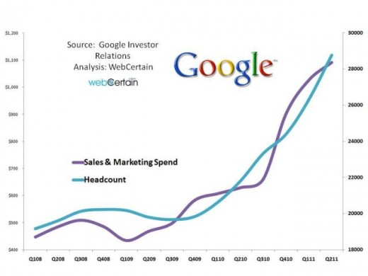 Sales And Marketing Spend Compared With Headcount Google Q2 2011