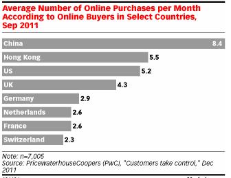 China_Internet Buyers
