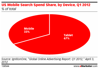 US-Share-Mobile-Market