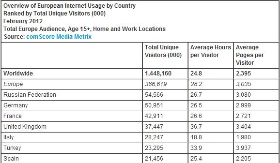 European Internet Usage - Russia Leads