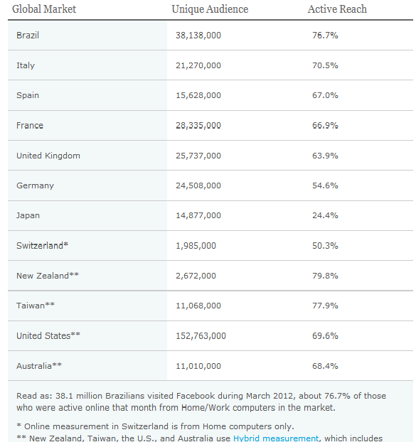 Global-Facebook-Users-Nielsen-Table