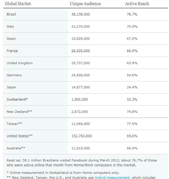 Global-Facebook-Users-Nielsen-Table