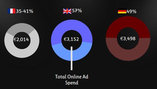 Ratio-SEM-TotalOnlineAdSpend