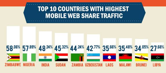 Top-10-countries-highest-mobile-traffic