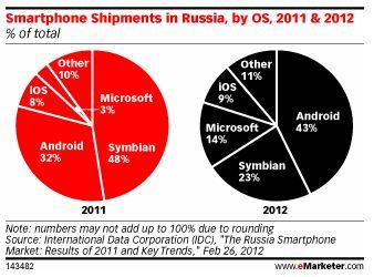 smartphone-market-russia