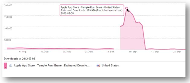 Brave Disney App - Spike in Downloads