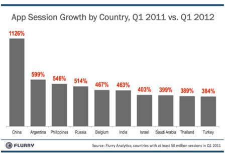 Top 10 Countries of App Growth Between 2011-2012. App Adoption Rates.