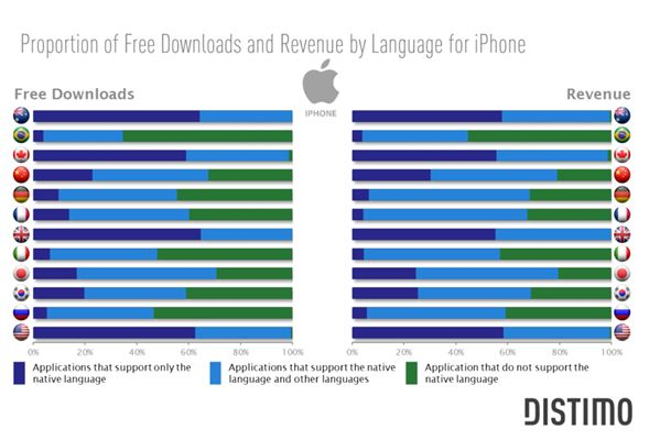 Impact of Native Languages On App Download and Revenue