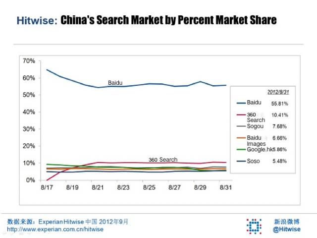 China Search Engine Market - Market Share