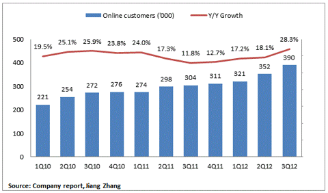 Q3 2012 Online Customer Acquisition Baidu