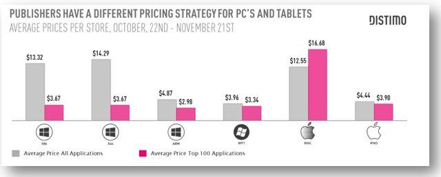 Publisher Pricing Strategies for PCs & Tablets