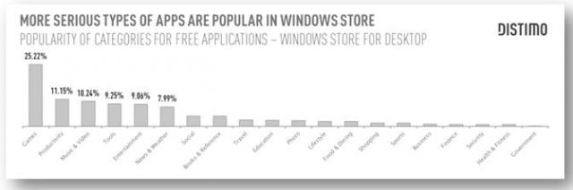 Types of Apps - Windows Store