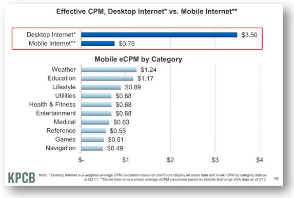 Desktop vs Mobile CPMs 2011 Comparison