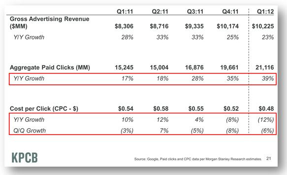 Mobile CTR Growth Versus CPC