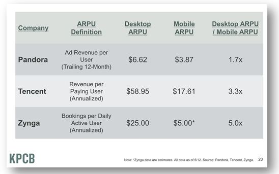 Average Revenue per User: Mobile versus Desktop
