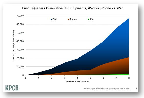 Global Shipments iPad vs iPhone vs iPod