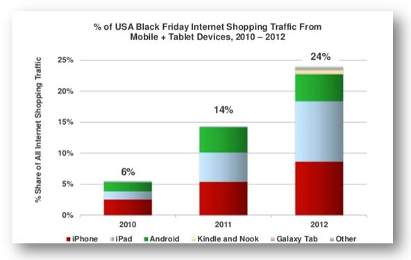 Internet Traffic From Tablet & Mobile Devices - Black Friday