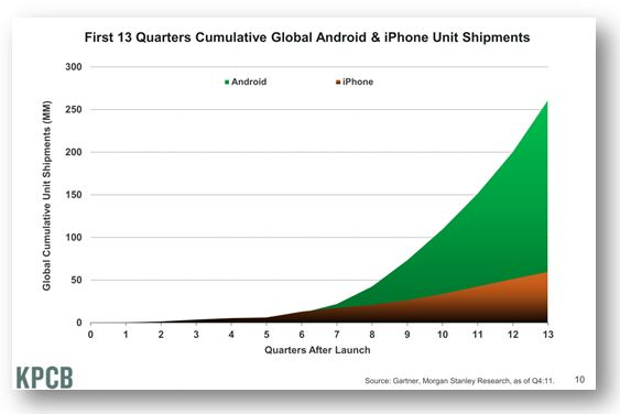 Worldwide shipments: Android vs. iPhone