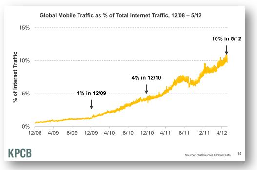 Global Mobile Traffic as Percentage of Total Internet Traffic