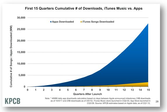 Global Apps Downloads Per Quarter