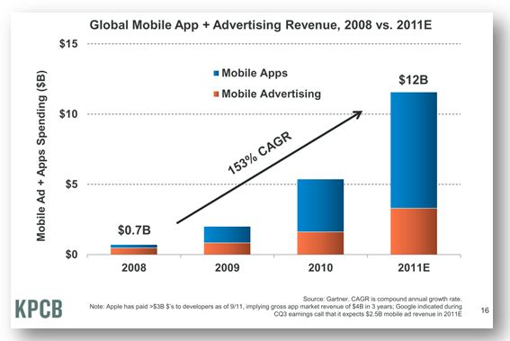 Mobile Advertising Revenue: Apps vs. Mobile Advertising