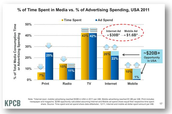 Time Spent vs Ad Spend US 2011