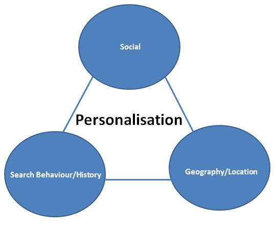 The 3 major areas of search personalisation: Behaviour, Geography and Social