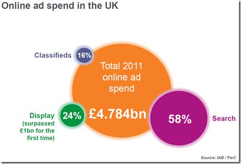 UK online ad spend - Search, Display, Classifieds