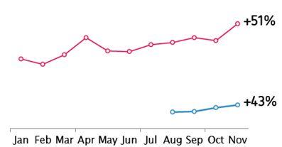 Apple App Store vs Google Play Growth Comparison