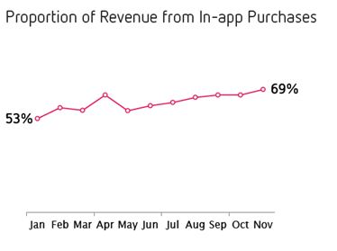 Distimo: Proportion of Revenue from In-App Purchases