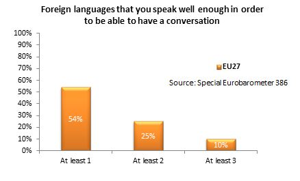 Foreign Languages That Europeans Speak 2012