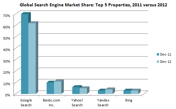 Global Search Engine Market Share: Top 5 Search Engines 2012