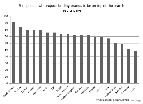 Global Consumer Expectations Toward Brands' Search Rankings