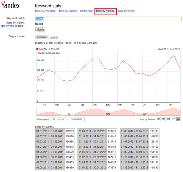 Yandex: Keyword Research Stats by Month and Week