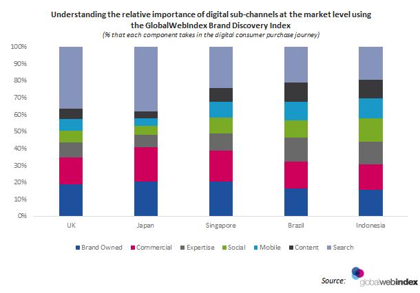 Brand Discovery Index - GlobalWebIndex