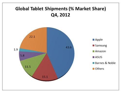 Tablet Global Market Share Quarter 4 2012