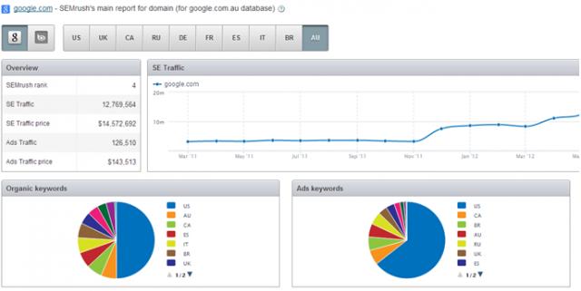 Google Global PPC Ad Distribution