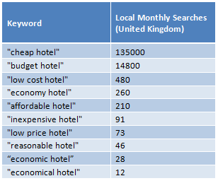 Local Keyword Research - From English to French