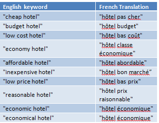 Keyword Comparison for PPC - English to French