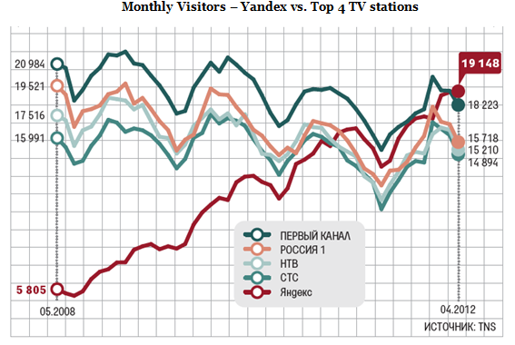 Yandex Surpasses Leading Russian TV Channel By Monthly Visitors