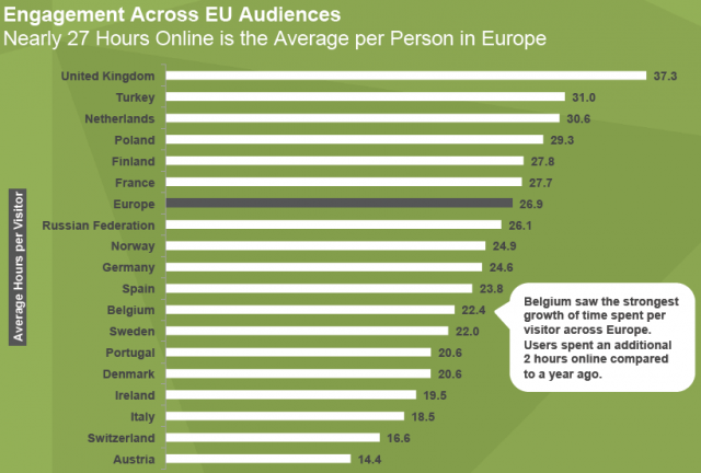 Online User Engagement by Country in Europe