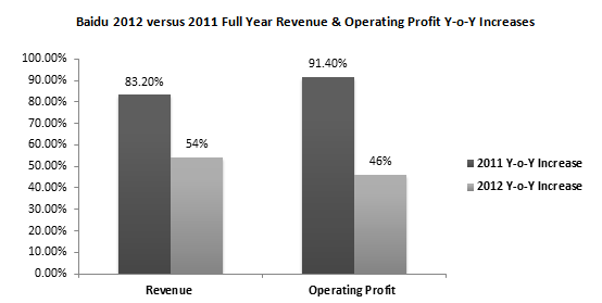 Baidu 2012 versus 2011 Full Year Revenue & Operating Profit - Year-on-Year Increases