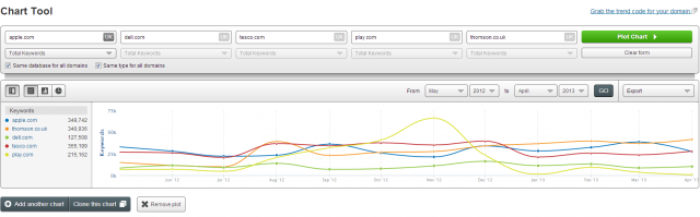SEMrush Search Marketing Comparison of Apple, Dell, Tesco et al.